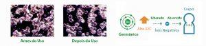 Pulseira Magnética Bioenergética Como Funciona Funções Corpo Ativa